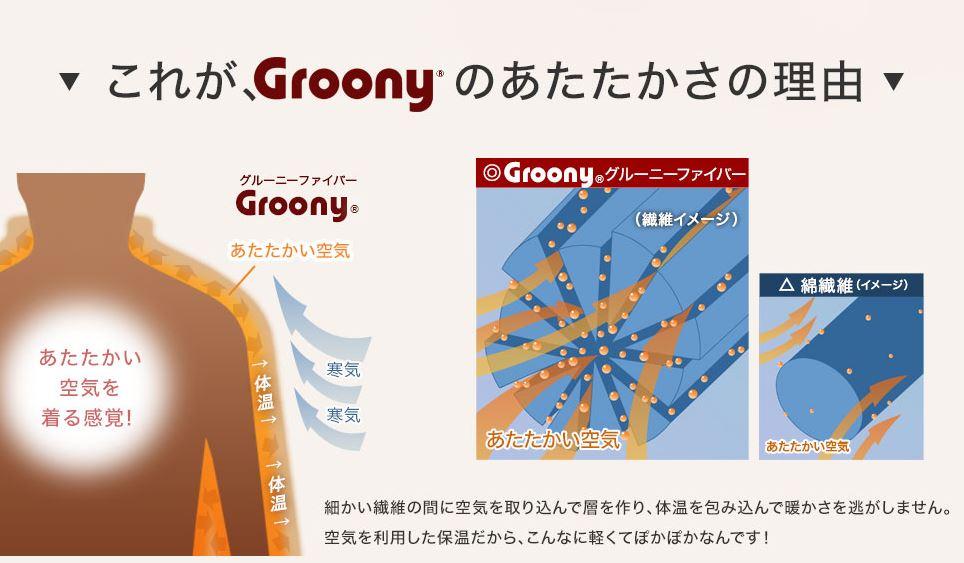 引用:Groonyサイト