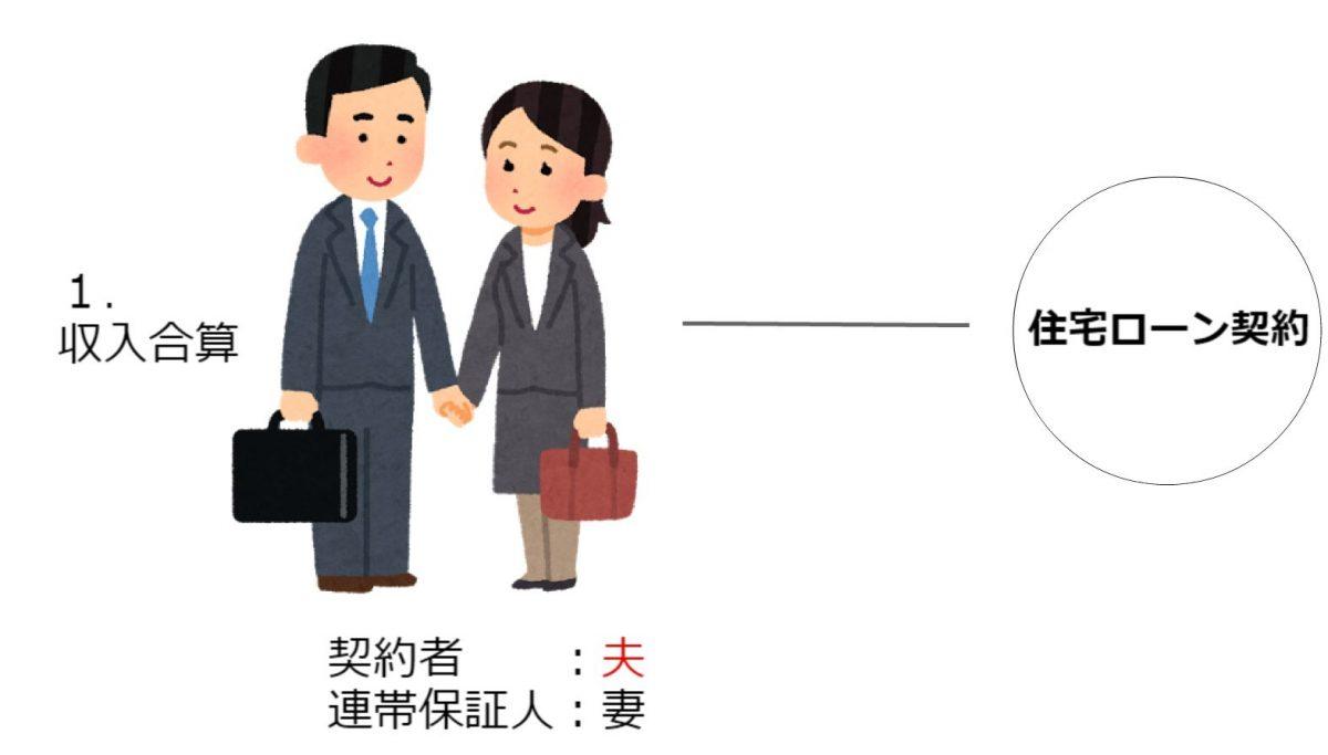 三井住友銀行の住宅ローン保険