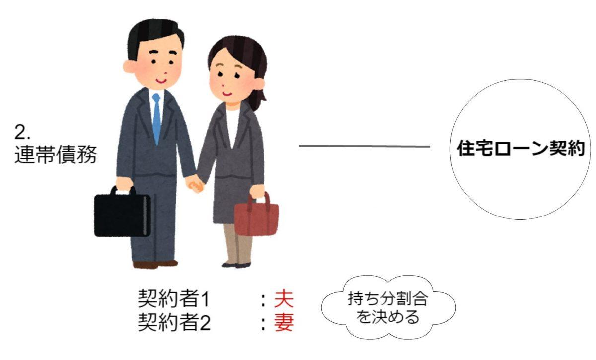 三井住友銀行の住宅ローン連帯債務