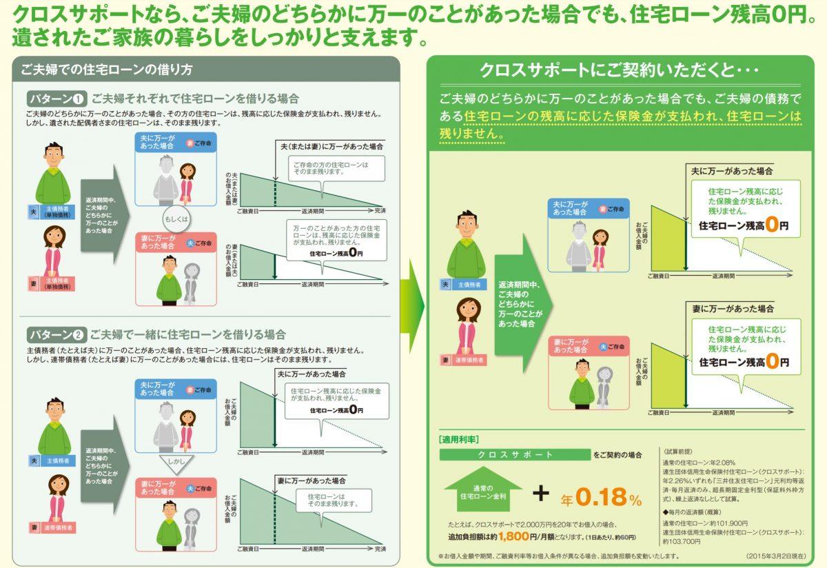 三井住友銀行の住宅ローン 保険