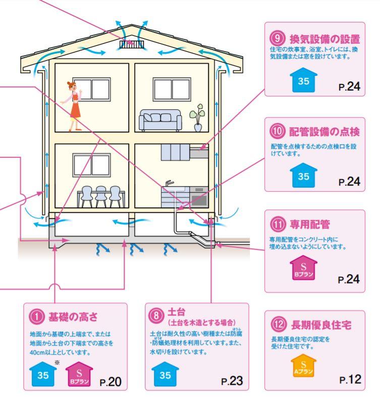 ARUHI(アルヒ)住宅ローンフラット35技術基準