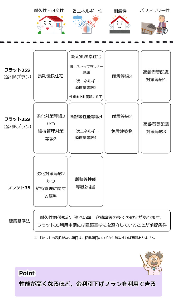 ARUHI(アルヒ)住宅ローンフラット35条件