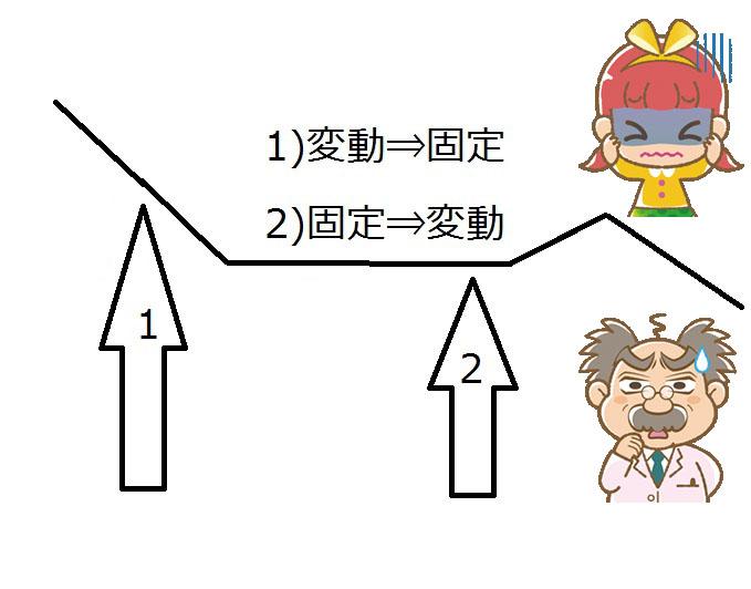 ソニー銀行住宅ローン金利変更手数料