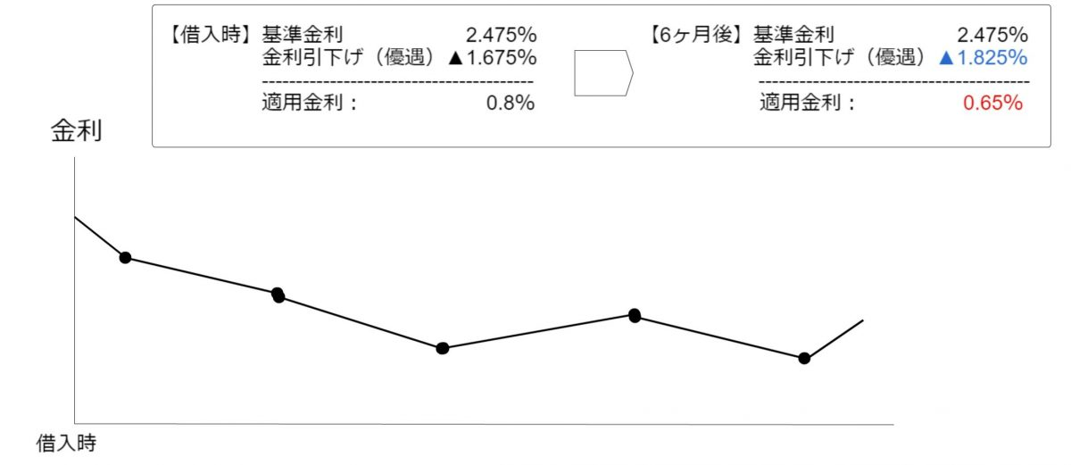 ソニー銀行住宅ローン金利の変化