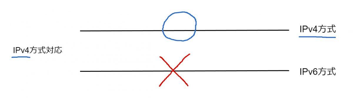 フレッツ光ネットが遅い問題の原因