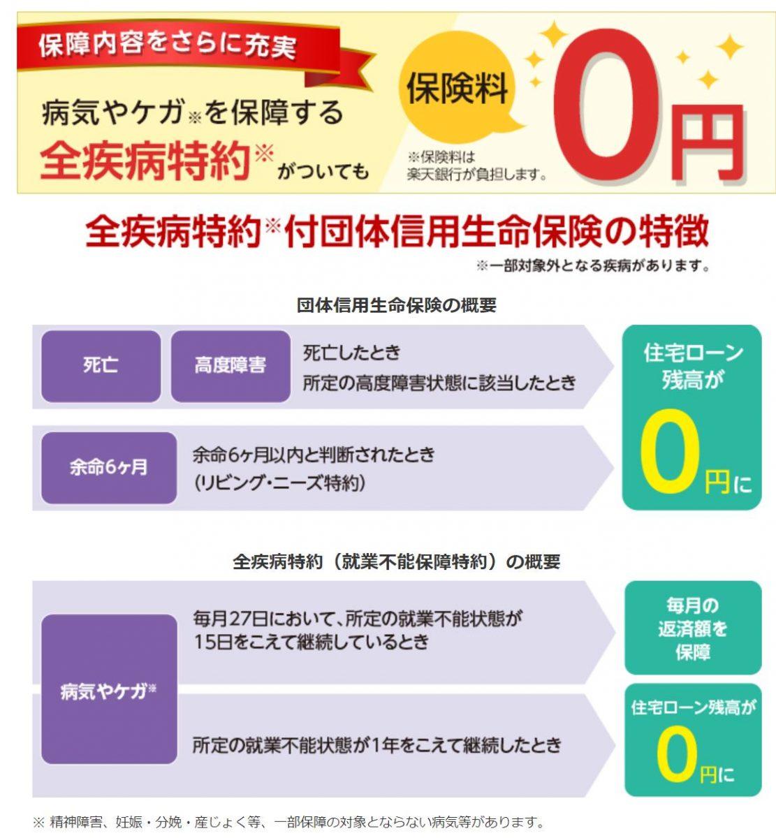 住宅ローン 団信おすすめ 楽天銀行